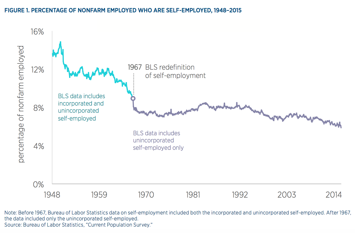 Evaluating the growth of the 1099 workforce mercatus center these differences may be a product of the choice to use survey data to measure employment a weakness in using survey data to explore the changing nature of falaconquin