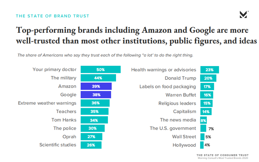 Top-performing brands including Amazon and Google are more well-trusted than most other institutions, public figures, and ideas
