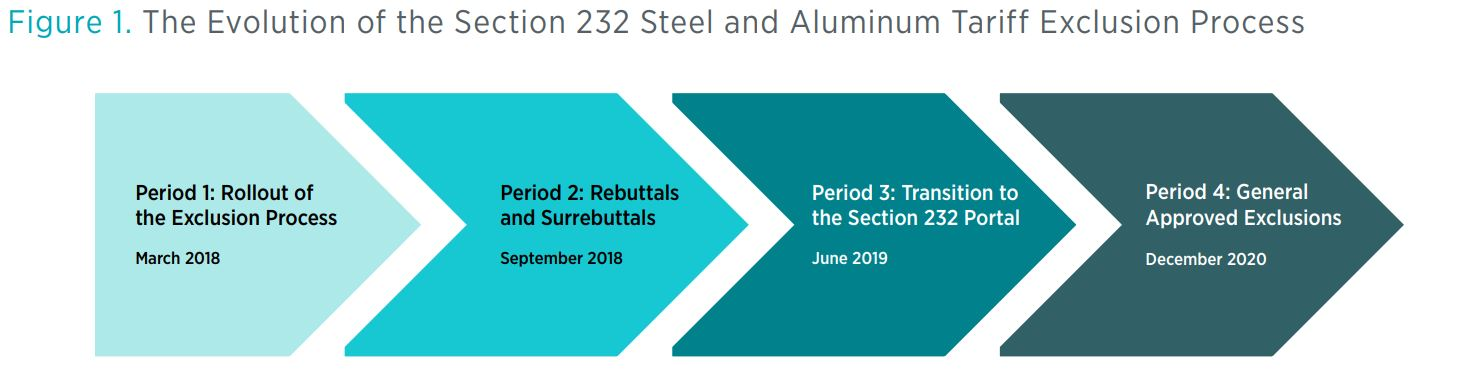 Figure 1. The Evolution of the Section 232 Steel and Aluminum Tariff Exclusion Process
