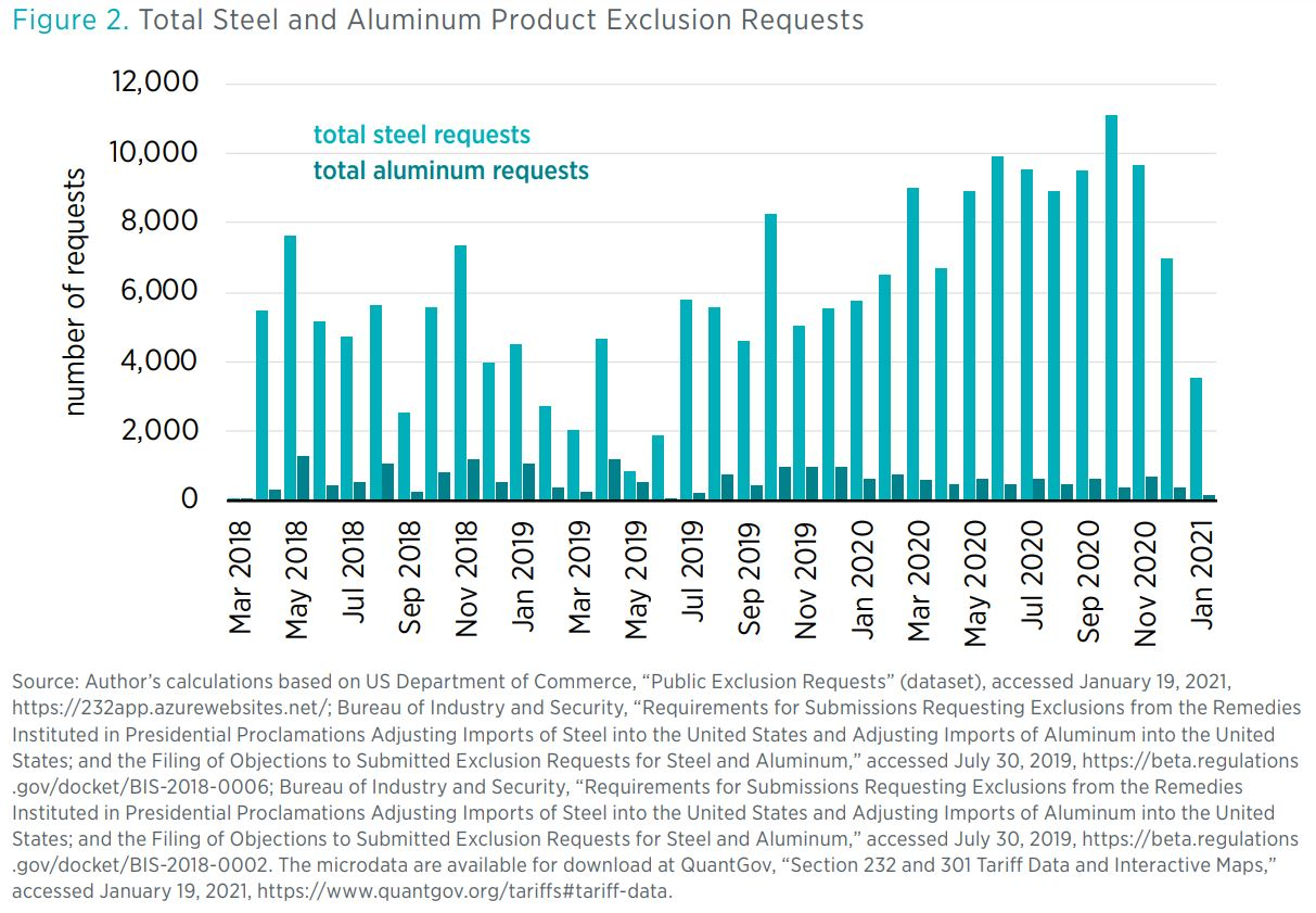 """Figure 2. Total Steel and Aluminum Product Exclusion Requests  Source: Author's calculations based on US Department of Commerce, """"Public Exclusion Requests"""" (dataset), accessed January 19, 2021, https://232app.azurewebsites.net/; Bu"""