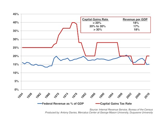 Tax Rates Vs Tax Revenues  Mercatus Center