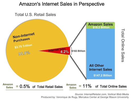 an analysis of the topic of sales tax on internet commerce in the state of california
