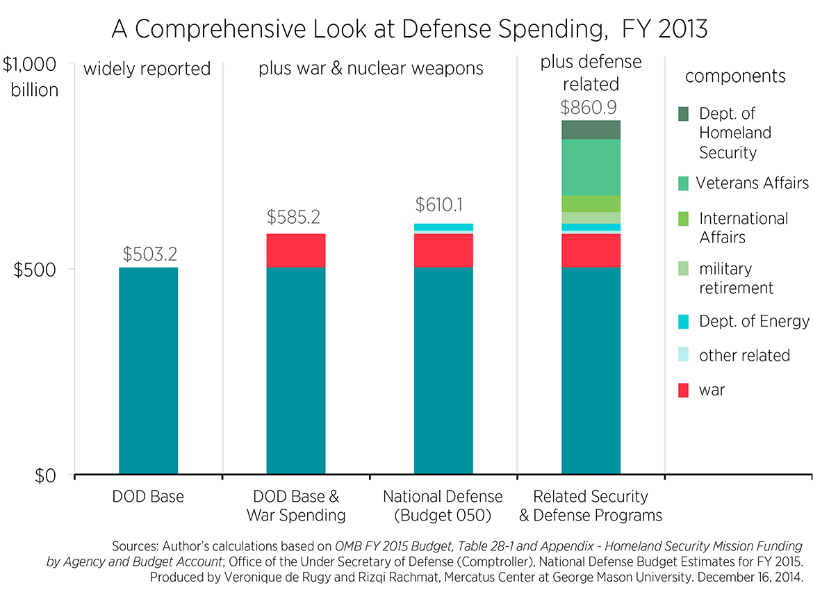 """defense spending essay Germany's spd rejects nato 2 percent defense spending target of trump and the cdu/csu,"""" the two leaders wrote in an essay for the funke."""