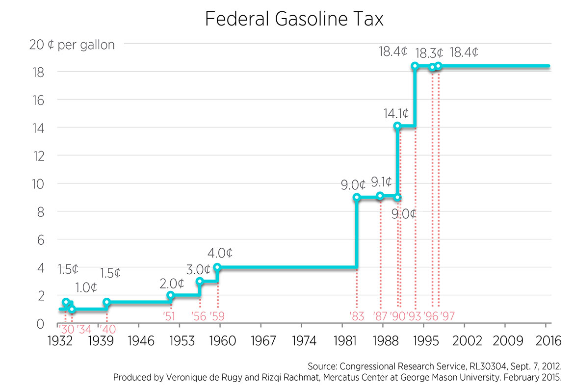 Until The 1950s Federal Gas Tax Was Used To Help Pay Government S Regular Bills With Inception Of National Interstate System In
