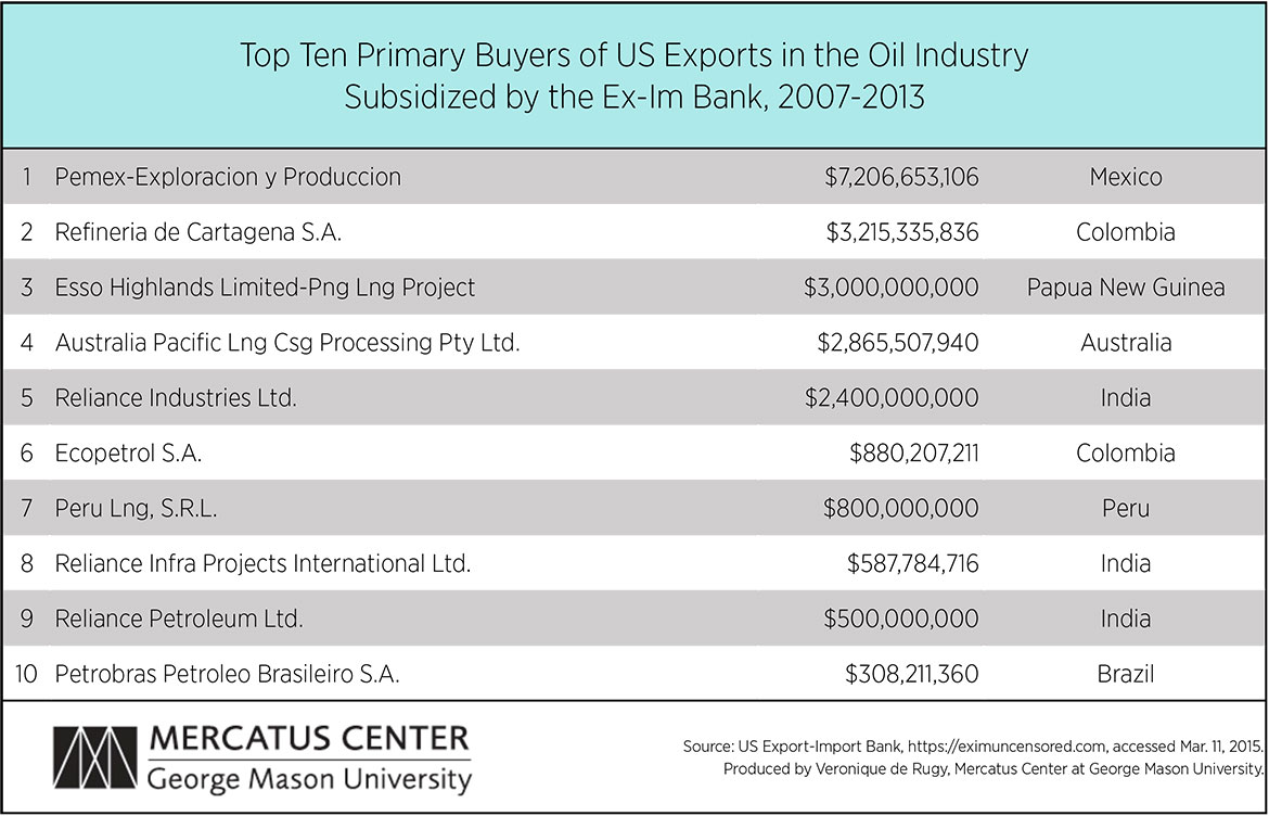 Update: Top Foreign Buyers of US Exports Subsidized by the