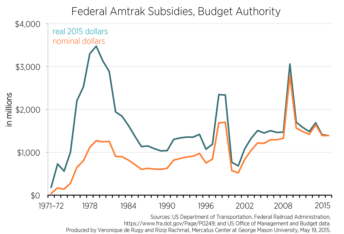 Federal Funding Received by Amtrak | Mercatus Center