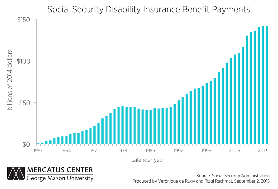 Social security disability insurance program is financially