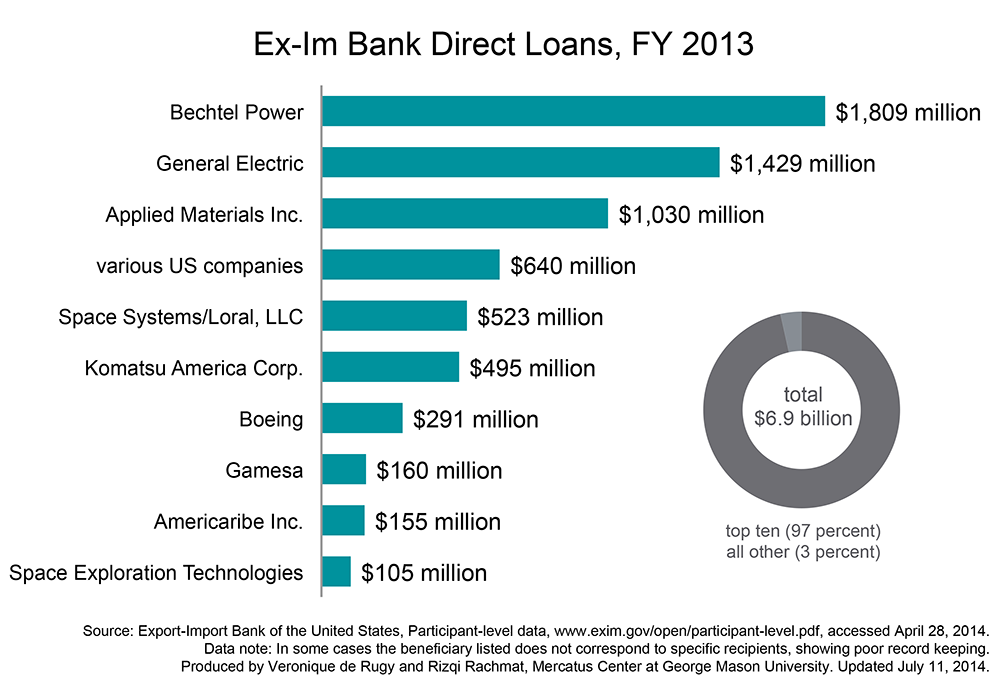 The Biggest Beneficiaries of the Ex-Im Bank | Mercatus Center