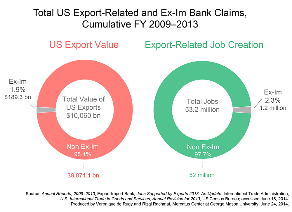 Jobs and Export Value in Perspective: Ex-Im-Backed Projects
