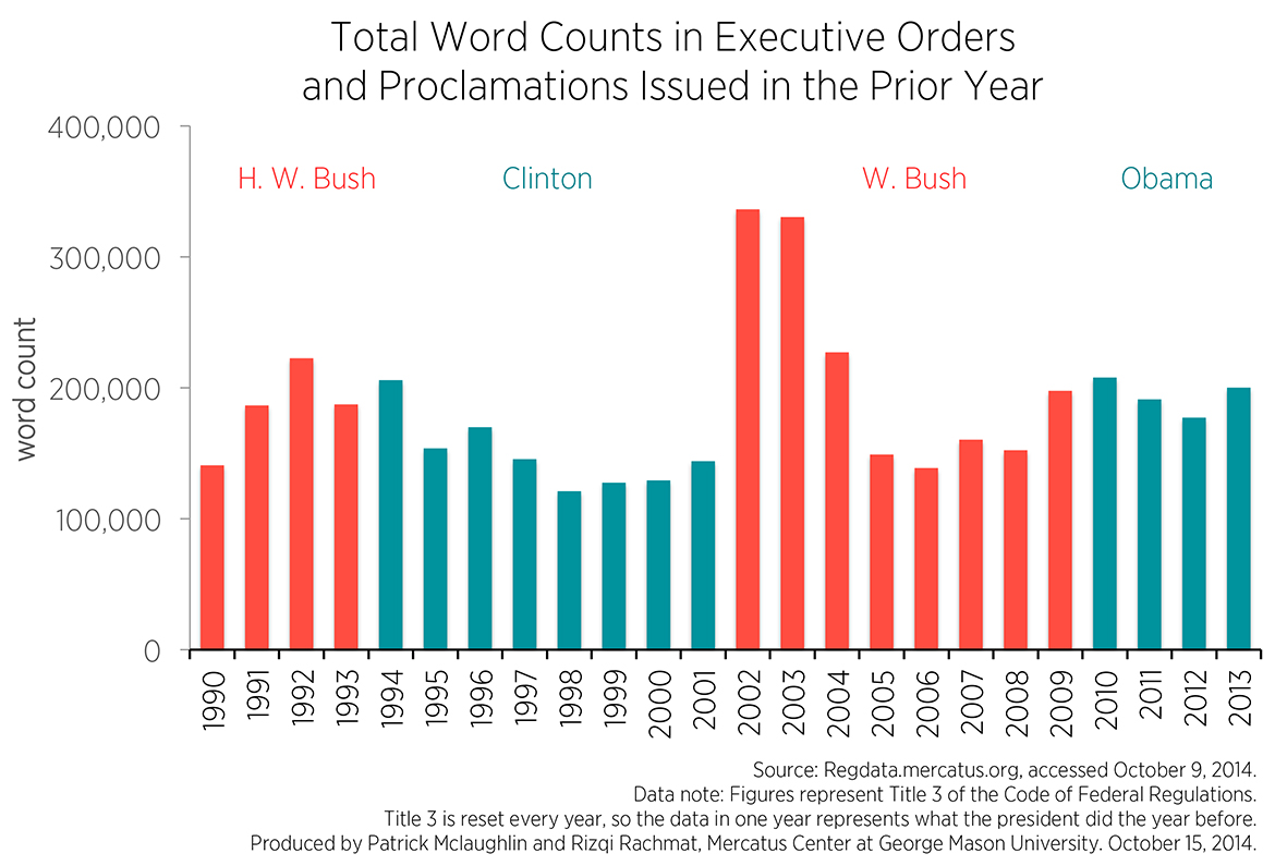 However As Noted Above Not All Executive Orders Are Created Equal The Contrasting Results From Yzing Word Counts And Restriction Ilrate An