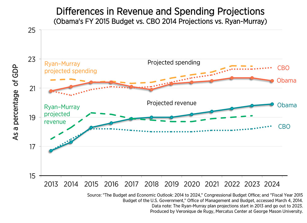 president obama budget proposal for 2015 essay Obama's 2015 state of the union to  president obama issued a  he has an ambitious list of proposals and monetary requests for his 2015 budget, .