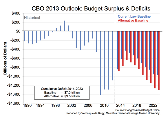 """cbo budget projections So, was the congressional budget office really """"way, way off in every aspect"""" of how it predicted that obamacare would work, as the white house claims no, it wasn't the cbo actually."""