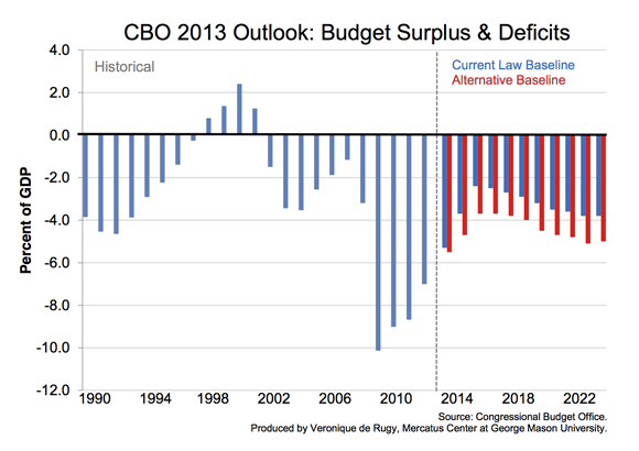 how to reduce the budget deficit in the united states