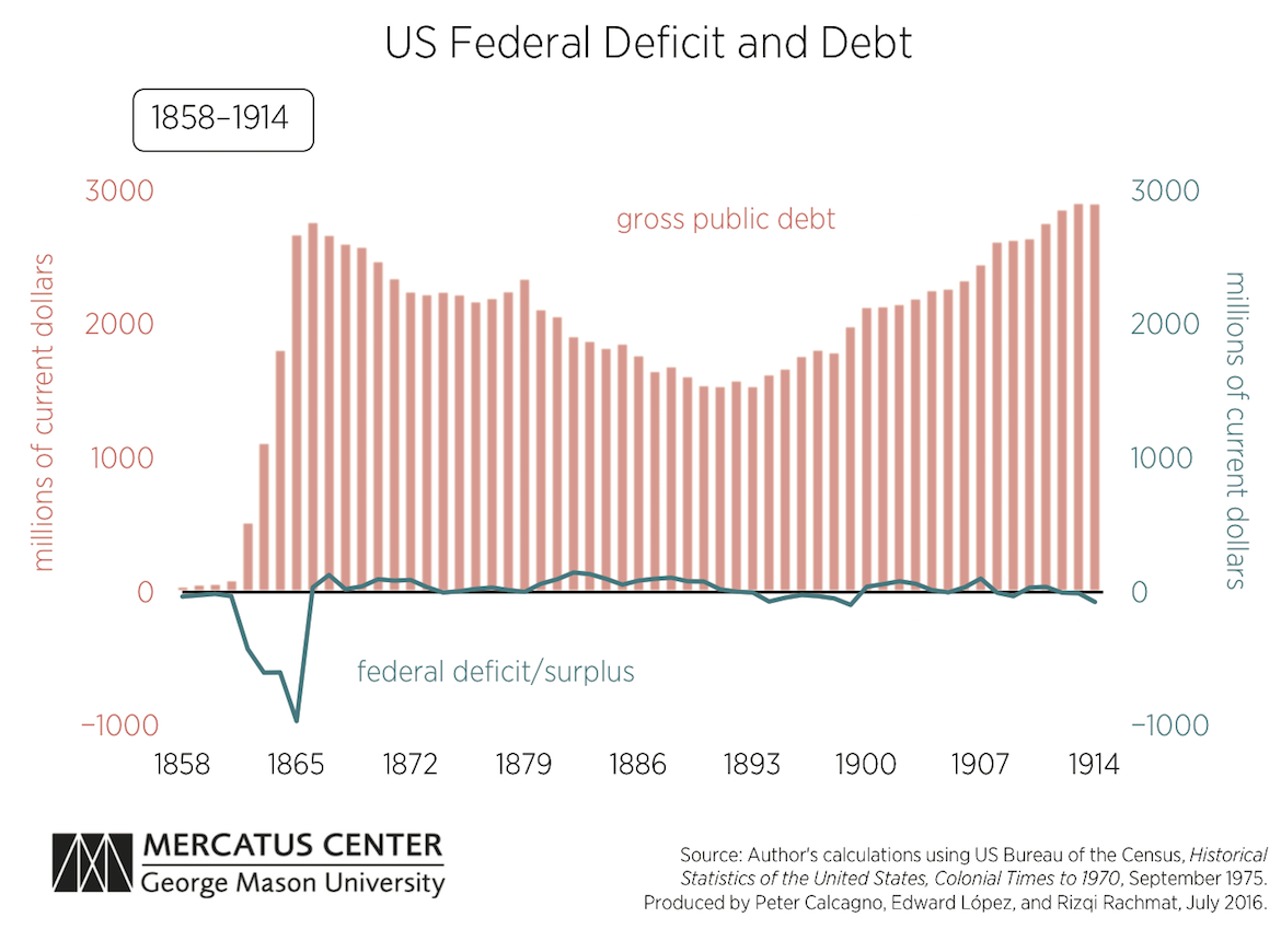 how and why the us deficit surplus and debt have an effect on italian clothing company importer United states has a current or pending free trade agreement  and why the us's deficit, surplus and debt have an effect on the following:  to eco 372 final.