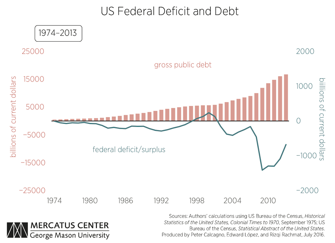 US Federal Deficit and Debt