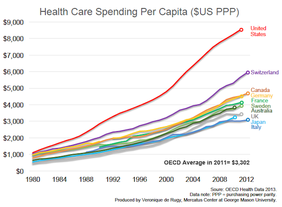 Us Health Care Spending More Than Twice The Average For Developed Countries Mercatus Center