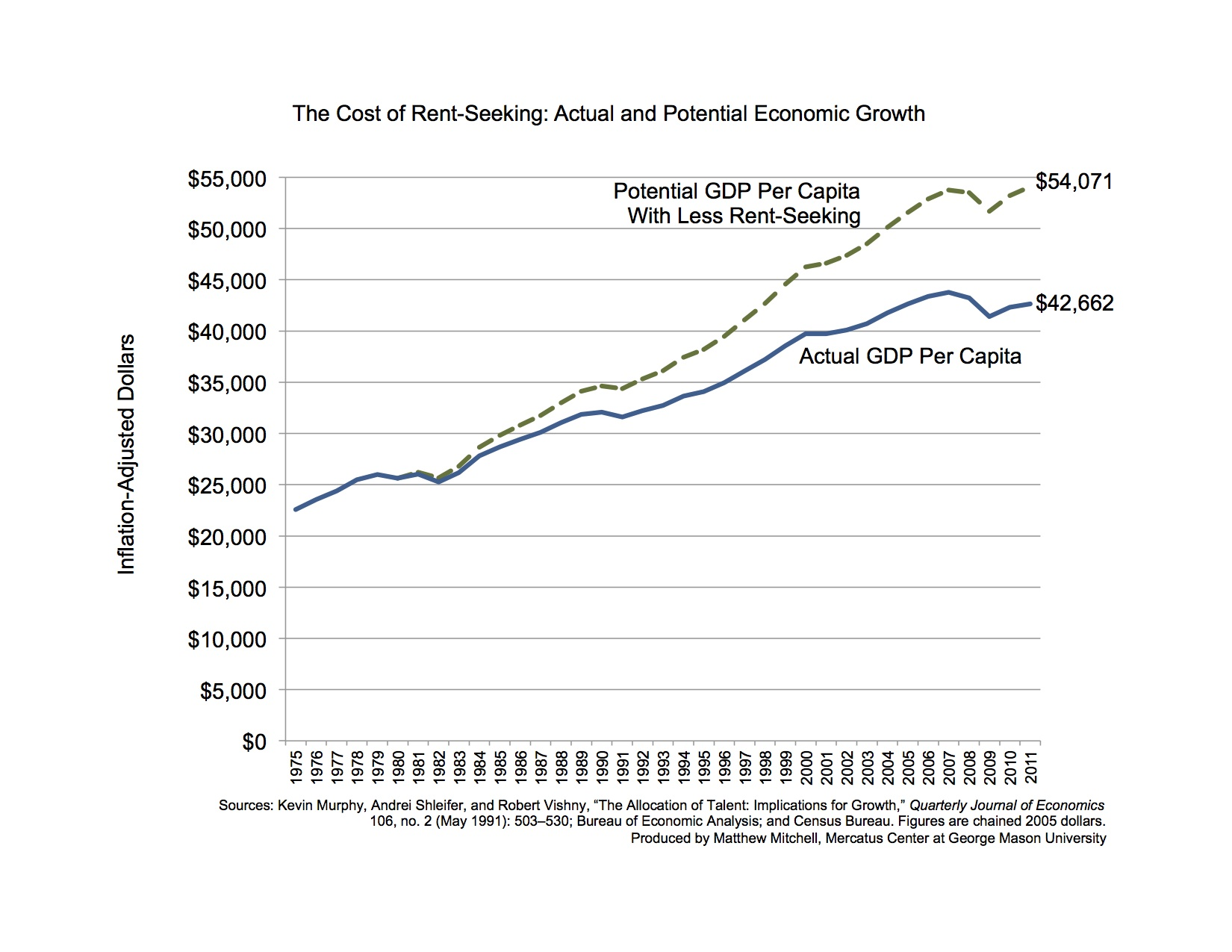 The Cost of Rent-Seeking: Actual and Potential Economic