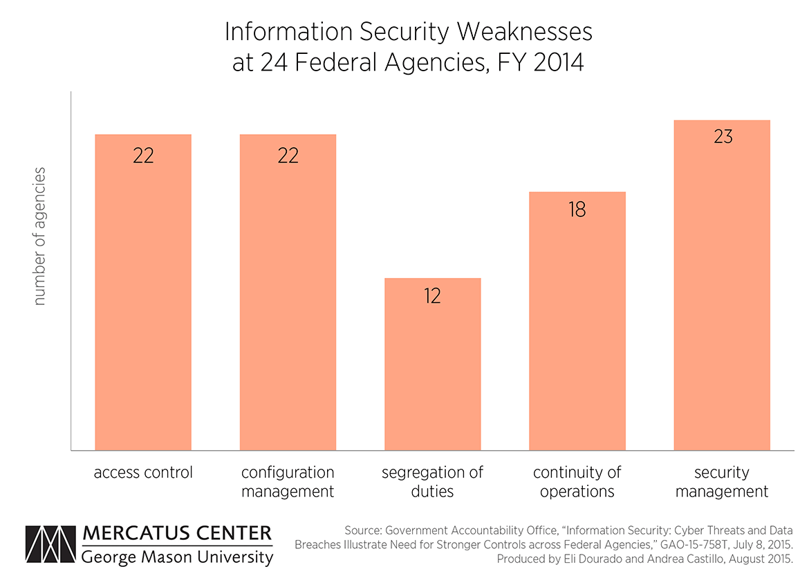after the cybersecurity sprint material weaknesses persist after the cybersecurity sprint material weaknesses persist among federal agencies mercatus center