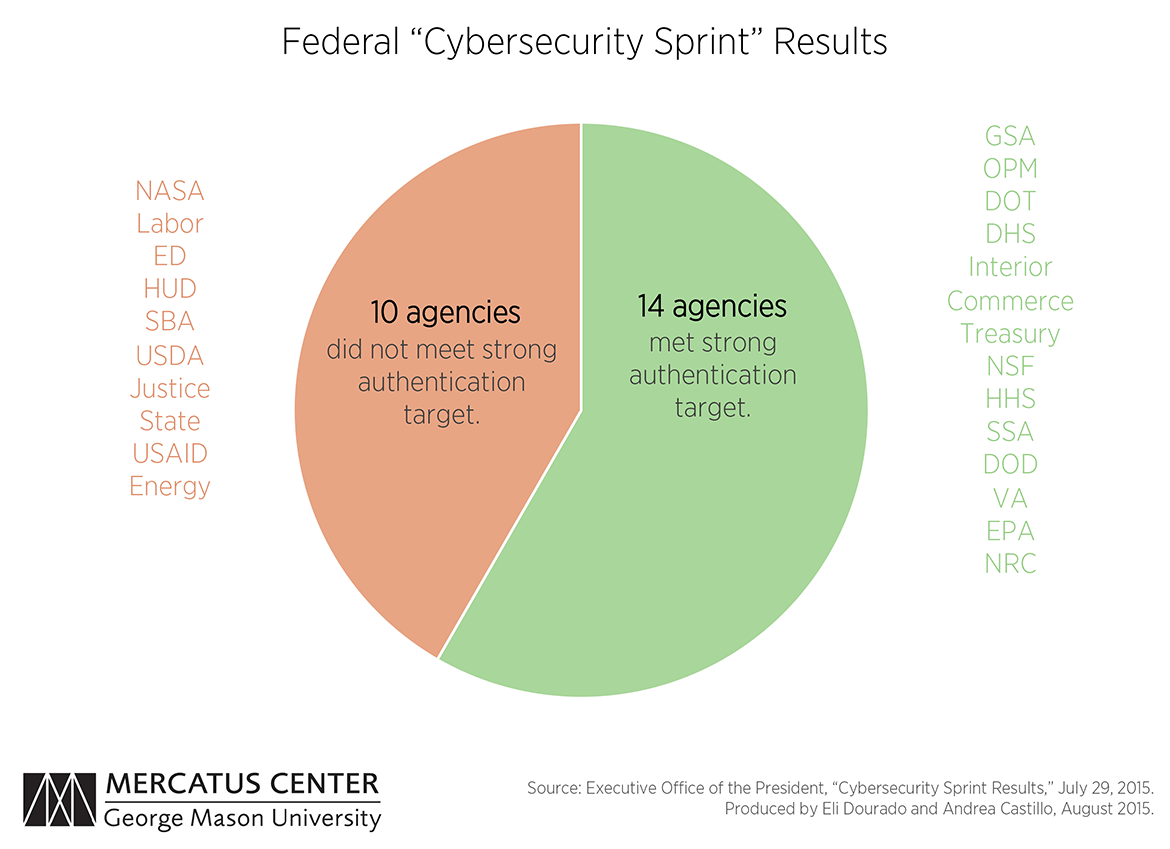after the cybersecurity sprint material weaknesses persist the third chart displays the results of the recent federal cybersecurity sprint reported by the white house while 14 agencies did improve their strong