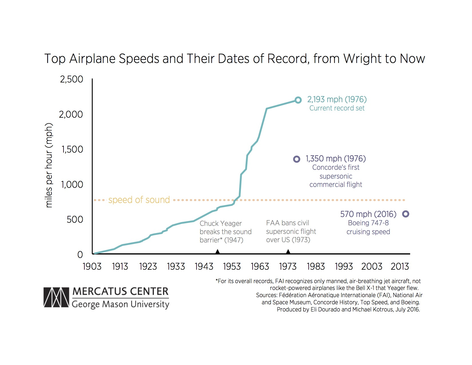 that same year, the concorde introduced the world to supersonic commercial  travel with the first passenger flights to break the sound barrier
