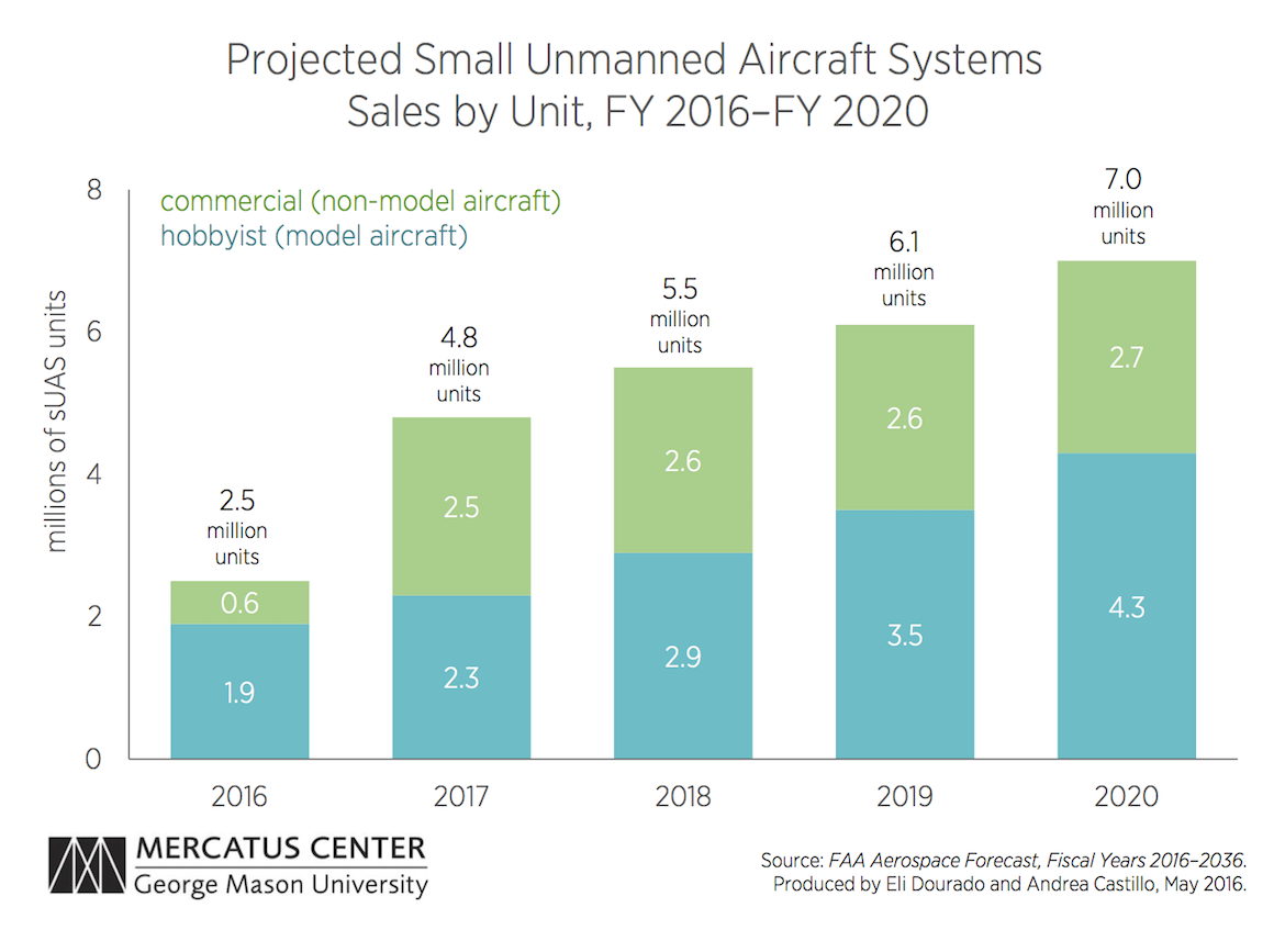 drone program cost with Faa Projections Reflect Deep Uncertainty About Effect Regulations Drone Adoption on The First Flight Of The Cias Own Secret Blackbird besides Faa Projections Reflect Deep Uncertainty About Effect Regulations Drone Adoption in addition Helicopter Sales furthermore 20170317 gremlins in addition Game Drones.