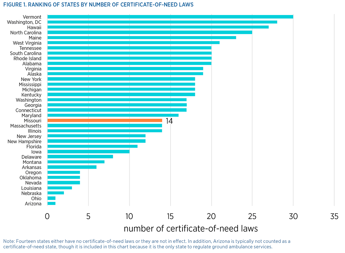 Certificate Of Need Laws Implications For Missouri Mercatus Center