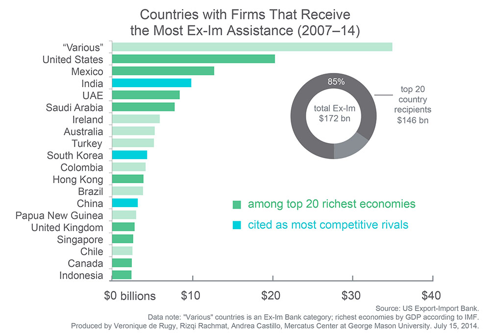 Export-Import Bank Assistance to Foreign Firms by Country