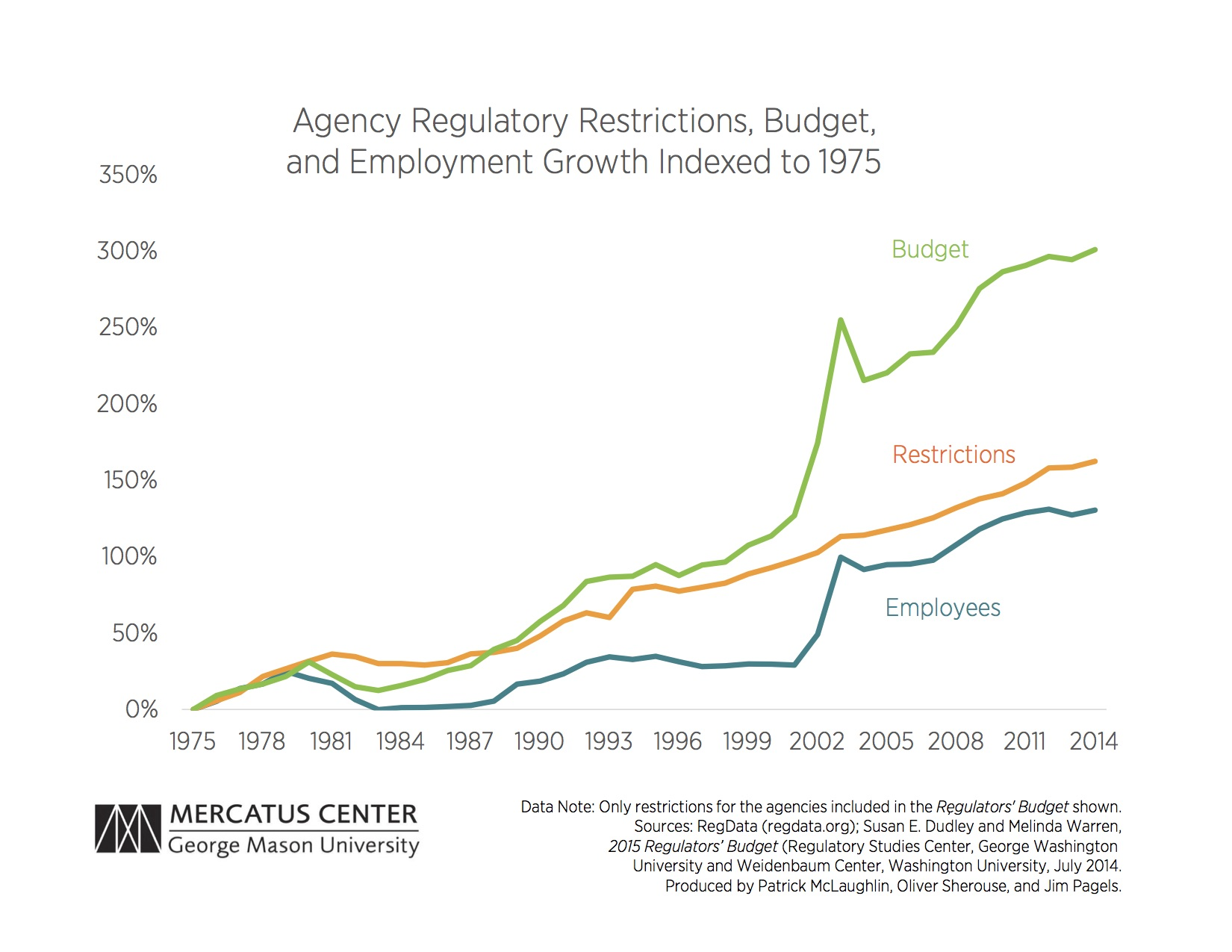 Agency Regulatory Restrictions, Budget, and Employment Growth Indexed to 1975