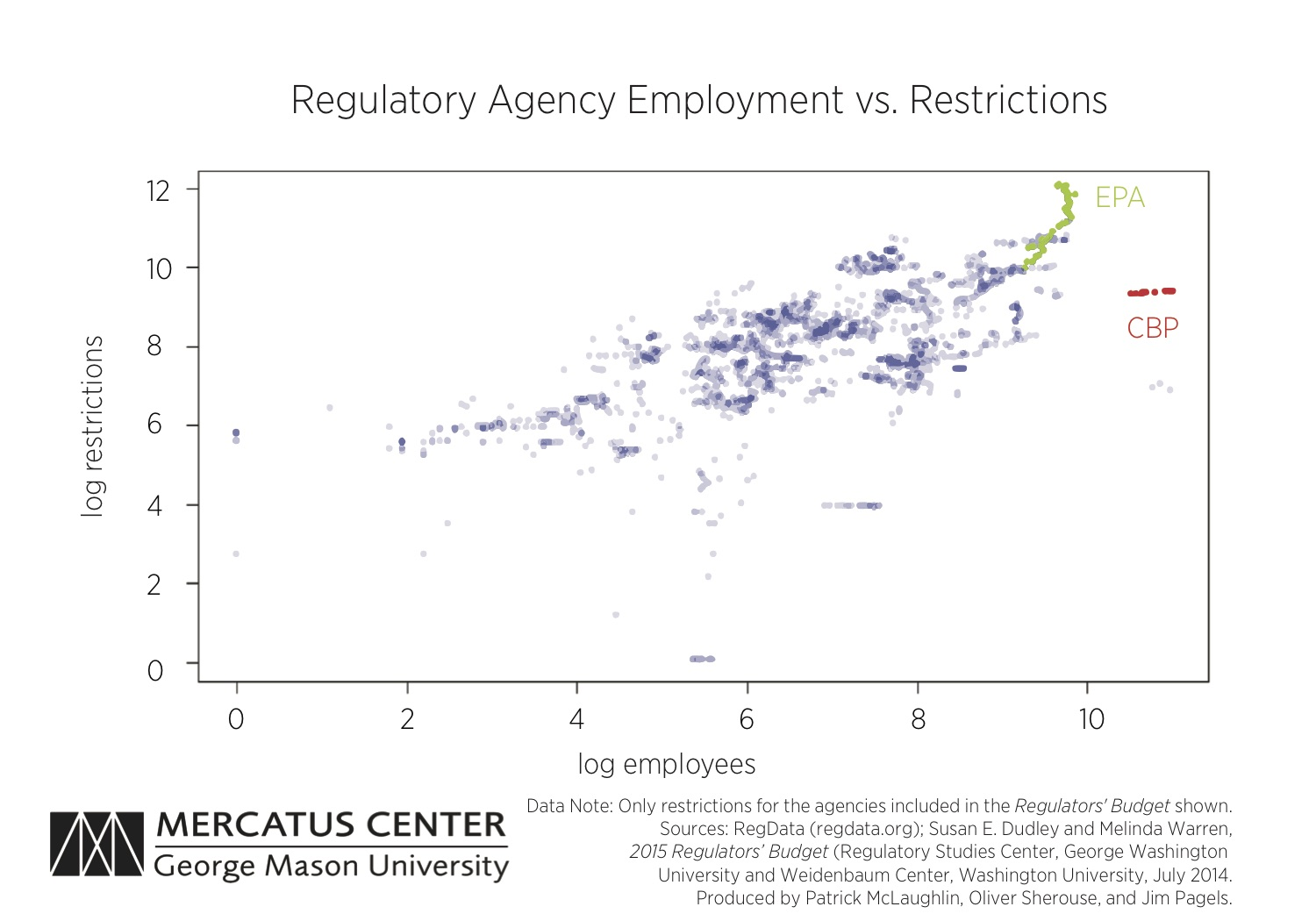 Regulatory Agency Employment vs. Restrictions