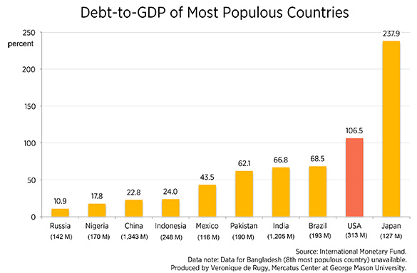 indian gdp with other countries