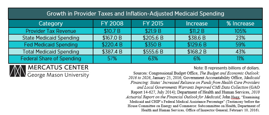 Growth in Provider Taxes and Inflation-Adjusted Medicaid Spending