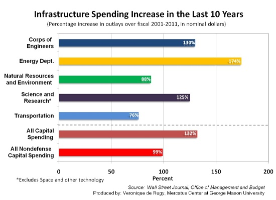 the effects of the increase of government spending on infrastructure Spending on infrastructure and investment   the federal government spends hundreds of  one way to finance infrastructure spending more efficiently would.