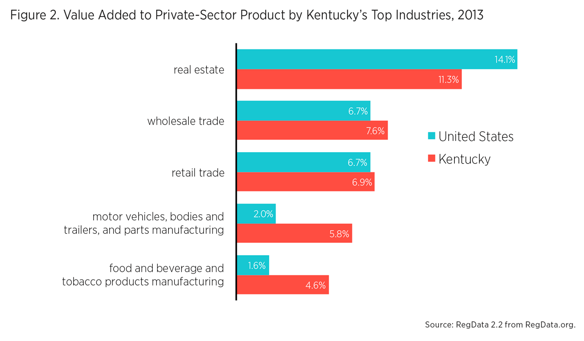 The Impact of Federal Regulation on Kentucky | Mercatus Center