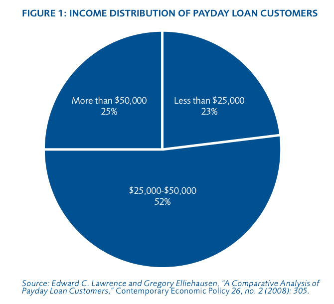 Does chase bank give payday loans picture 9
