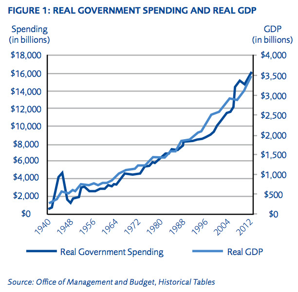 the effects of the increase of government spending on infrastructure From 2007 to 2012 where by the data for government spending on health, infrastructure, security and education was converted into calendar years since economic growth obtained were in calendar year.