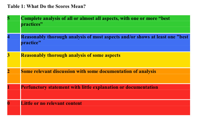 the quality and use of regulatory analysis in 2008 mercatus center rh mercatus org Guided Reading Clip Art Guided Reading Ideas