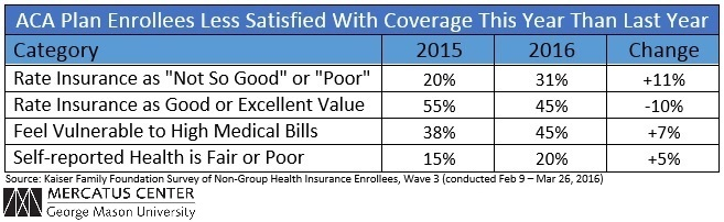 ACA Plan Enrollees Less Satisfied With Coverage This Year Than Last Year