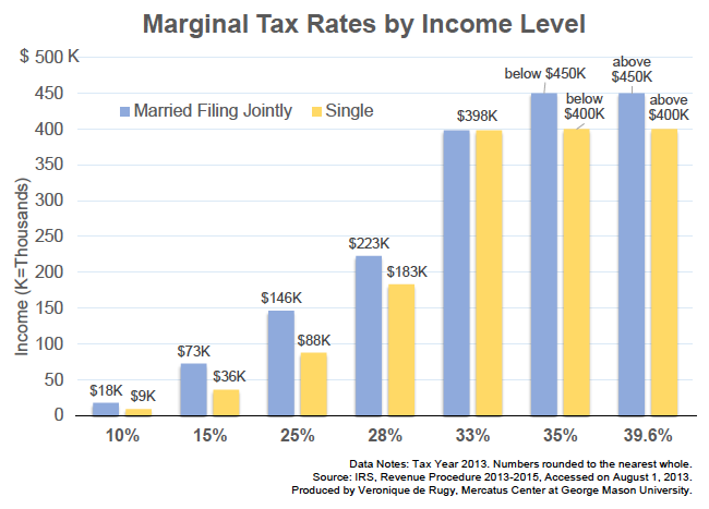 the tax burden across varying income percentiles mercatus center. Black Bedroom Furniture Sets. Home Design Ideas