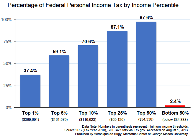 The Tax Burden Across Varying Income Percentiles ...