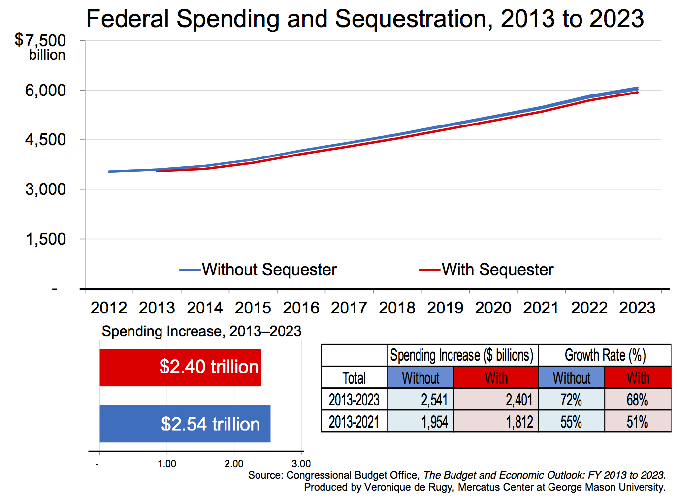 automatic federal spending cuts - HD 1377×1014