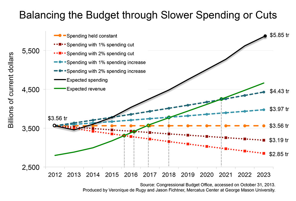balancing the national budget What does balance the budget even mean which republicans claim will achieve a balanced budget within ten years, and barack obama's budget.
