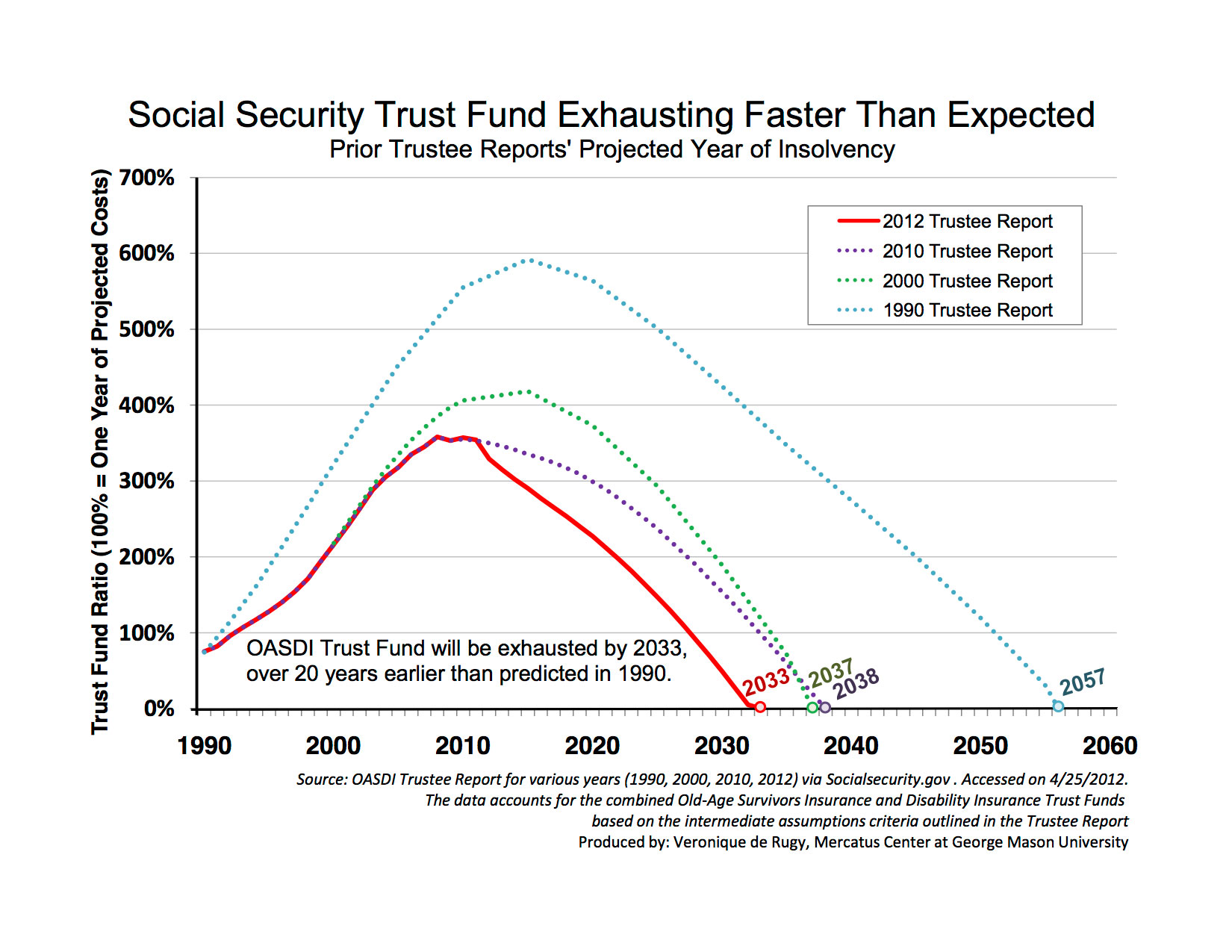 Social Security Trust Fund Exhausting Faster Than Expected