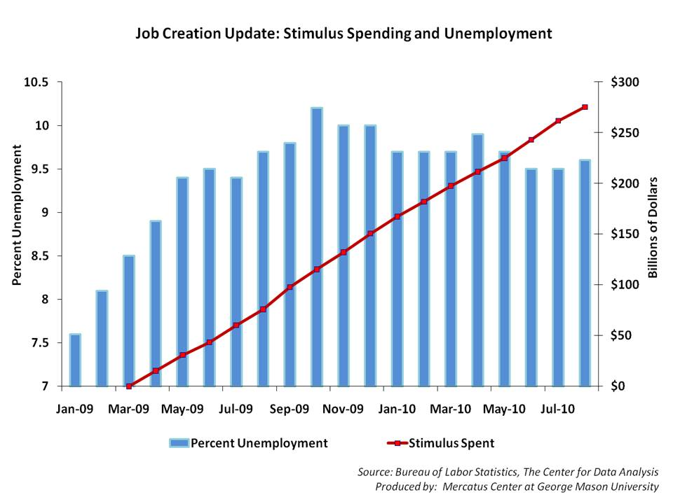 Job Creation Update | Mercatus Center