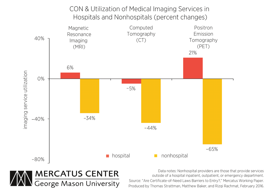 Impact of certificate of need laws on the provision of medical the chart above shows that con requirements reduce nonhospital provision of mri ct and pet scans compared to hospital provision of these services xflitez Images