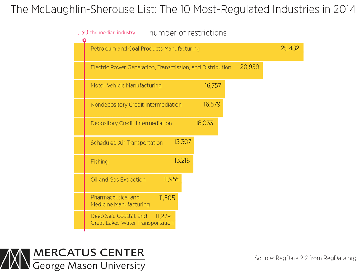 The McLaughlin-Sherouse List: The 10 Most-Regulated Industries of ...