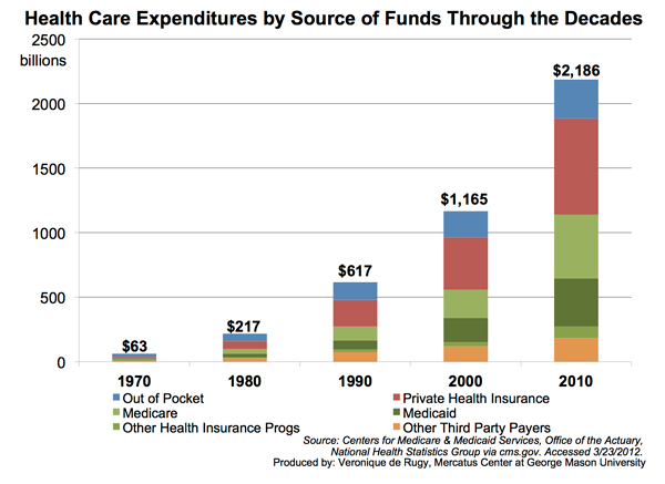 Health Care Spending In The United States Before The Affordable Care