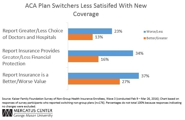 ACA Plan Switchers Less Satisfied With New Coverage