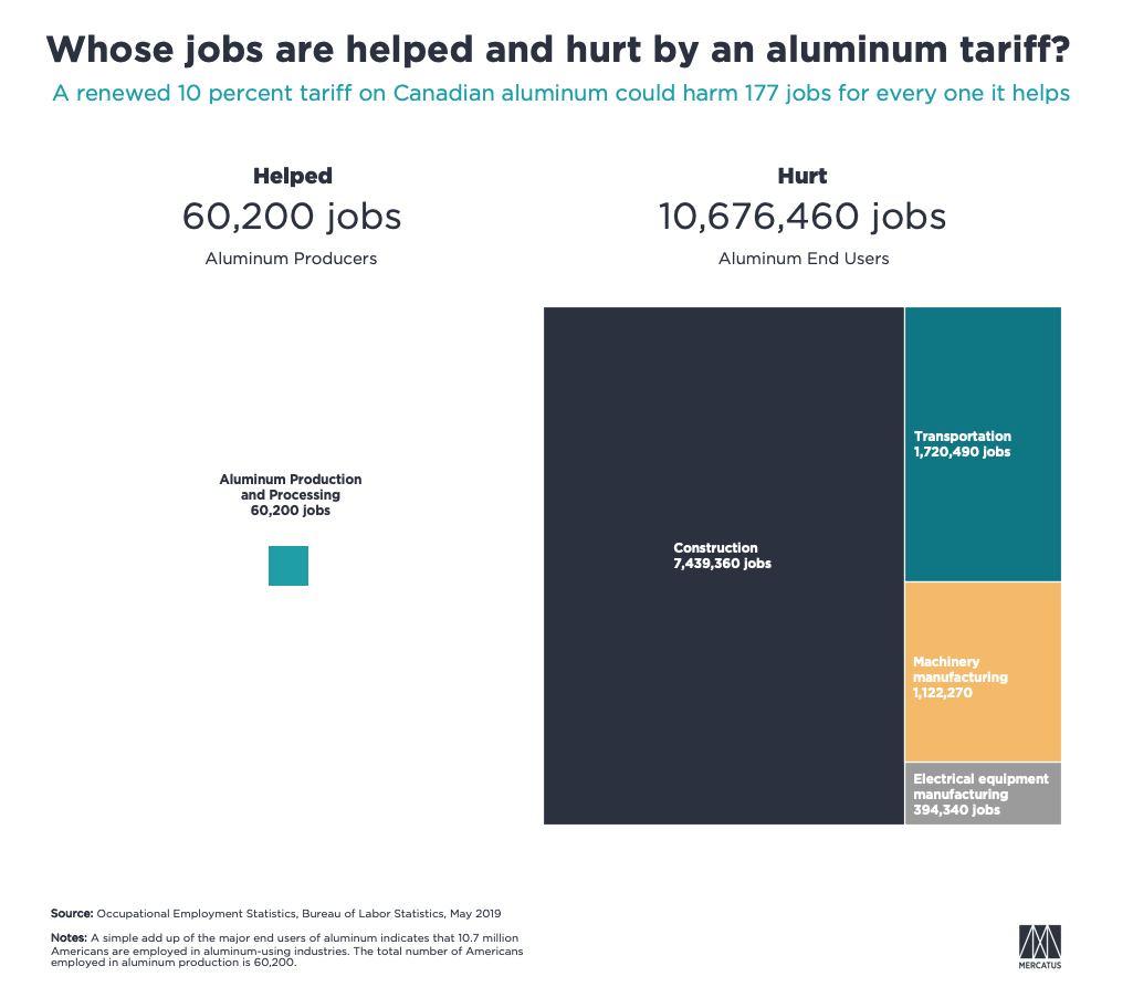 chart showing potential harm of an aluminum tariff to 10 million jobs