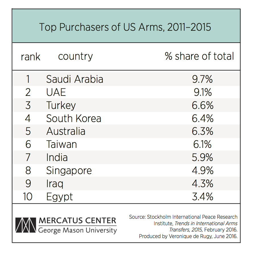 Top Purchasers of US Arms, 2011-2015