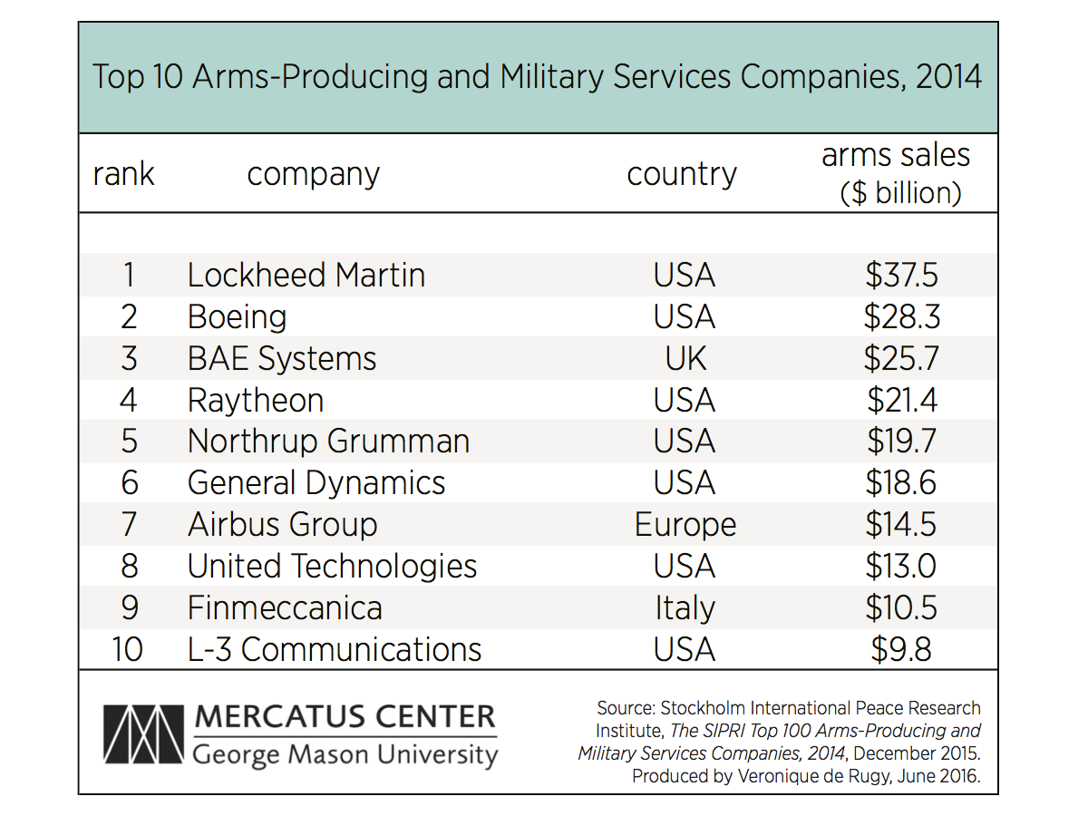 Top 10 Arms-Producing and Military Services Companies, 2014
